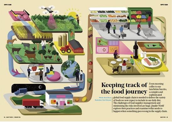 ISO/TS 22002-5:2019 食品安全のための前提条件プログラム – 第5部 輸送及び保管